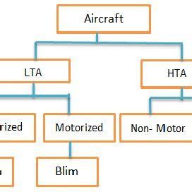High altitude plateform thesis